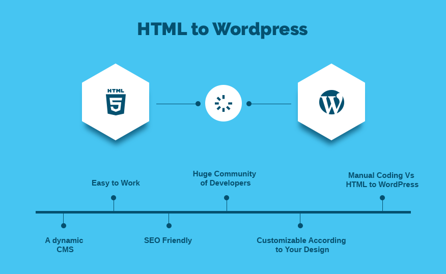 Html to WordPress Fiyatları